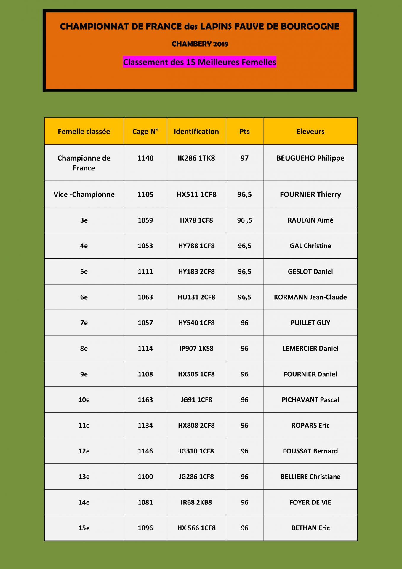 Chambery classement des 15 femelles pour le site 01