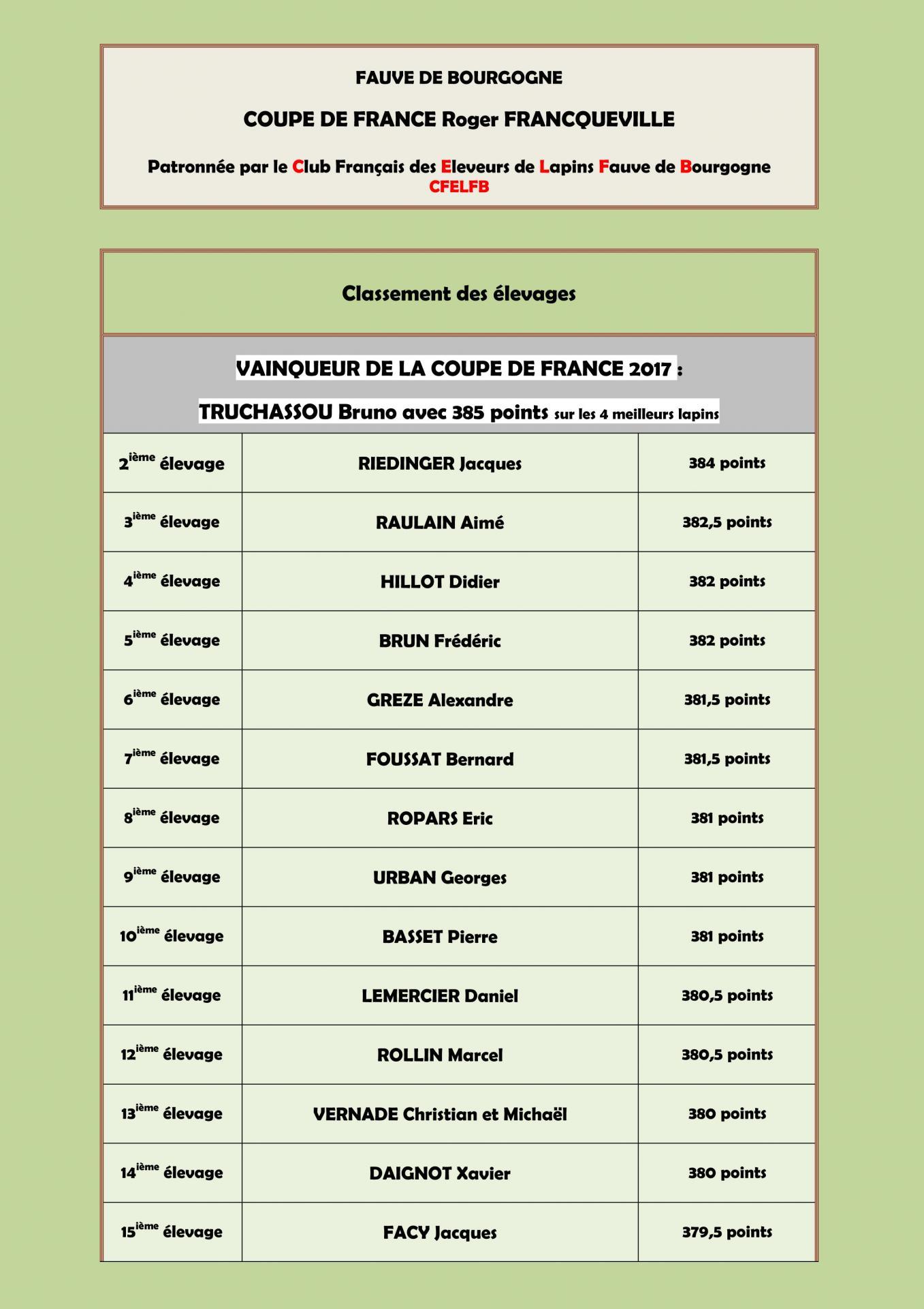 Classement elevages coupe de france 2017 1